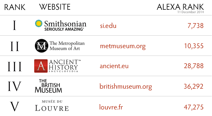 The top five websites when it comes to museums and Ancient History Encyclopedia